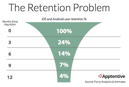 App retension