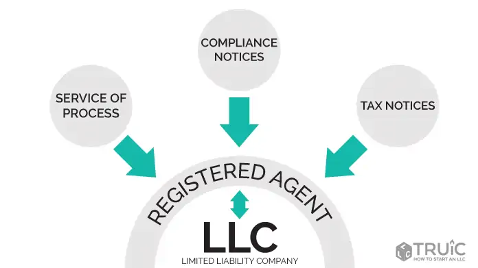 registered agent in forming your LLC
